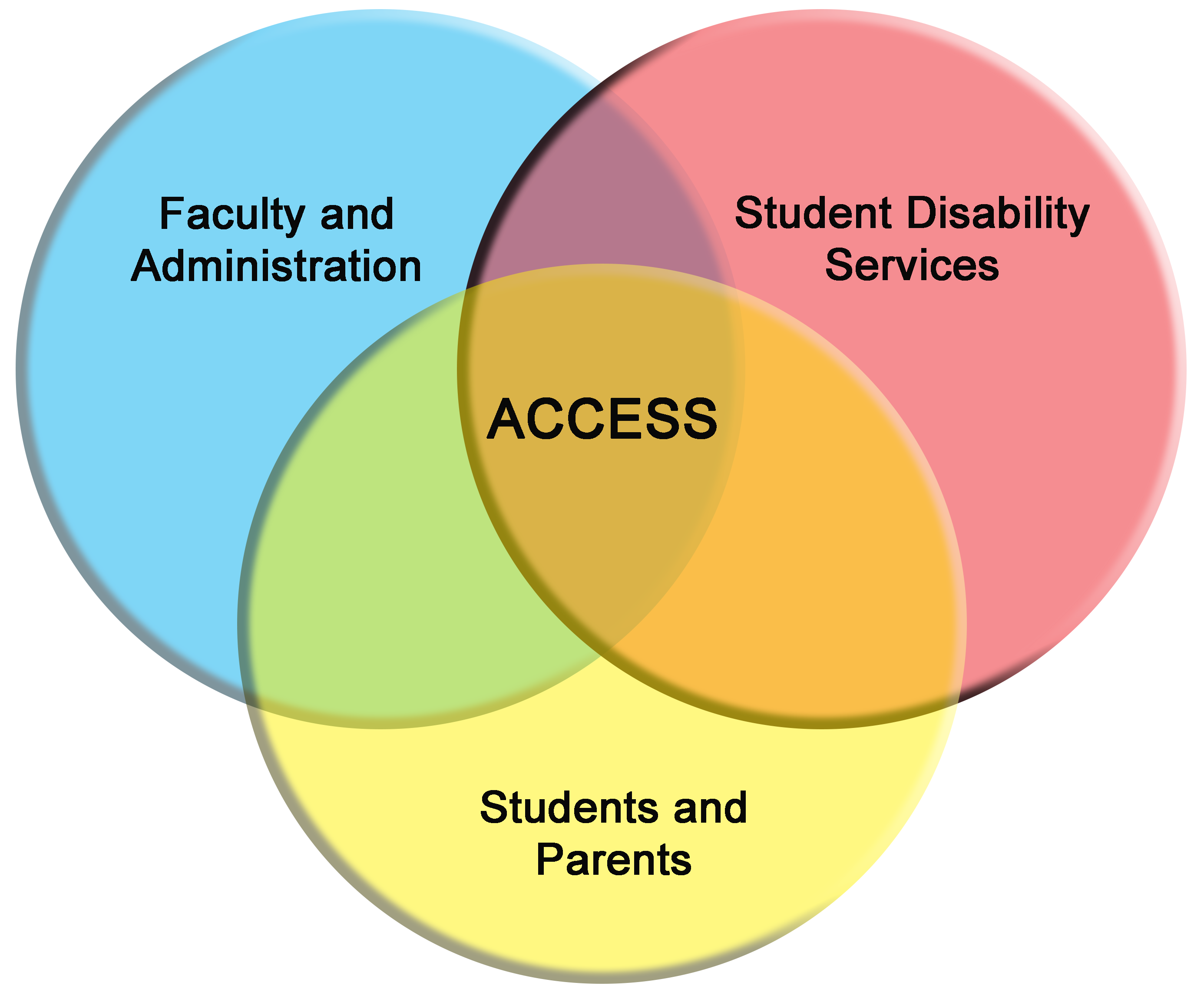 Picture shows how accessibility is interconnected between the Students and Parents, Faculty and Administration and the Student Disability Services.
